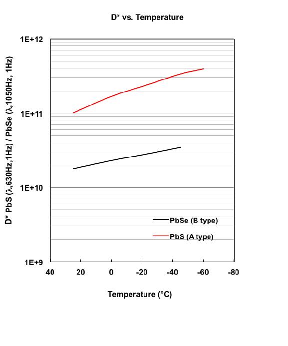 _0001_d-vs-temperature