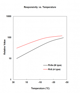 responsivity_vs_temperature