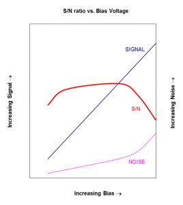 signal_to_noise_vs_bias_voltage