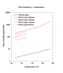 time_constant_vs_temperature